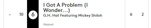 Billboard # 6 – I Got a Problem (I Wonder…) [feat. Mickey Shiloh] by G.H. Hat