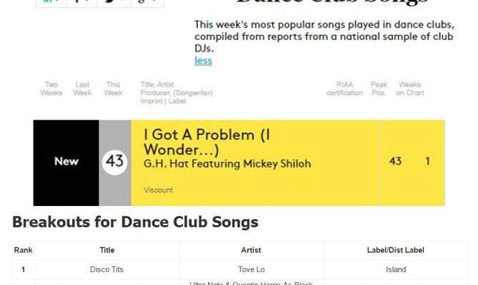 Billboard Debut: #43 Dance Club Songs (Top 50) – I Got a Problem (I Wonder…) – G.H. Hat