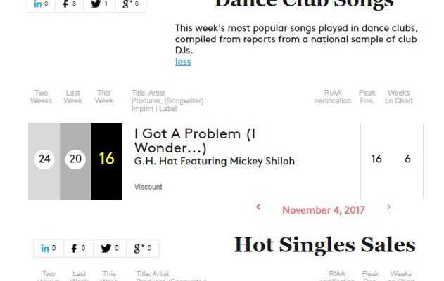 "G.H. Hat's ""I Got a Problem (I Wonder…) [feat. Mickey Shiloh] reaches #16 on Billboard's Dance Club Songs (Top 50)"